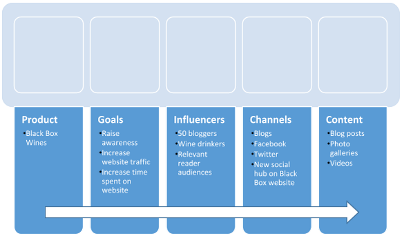 How to Run Your First Influencer Marketing Campaign