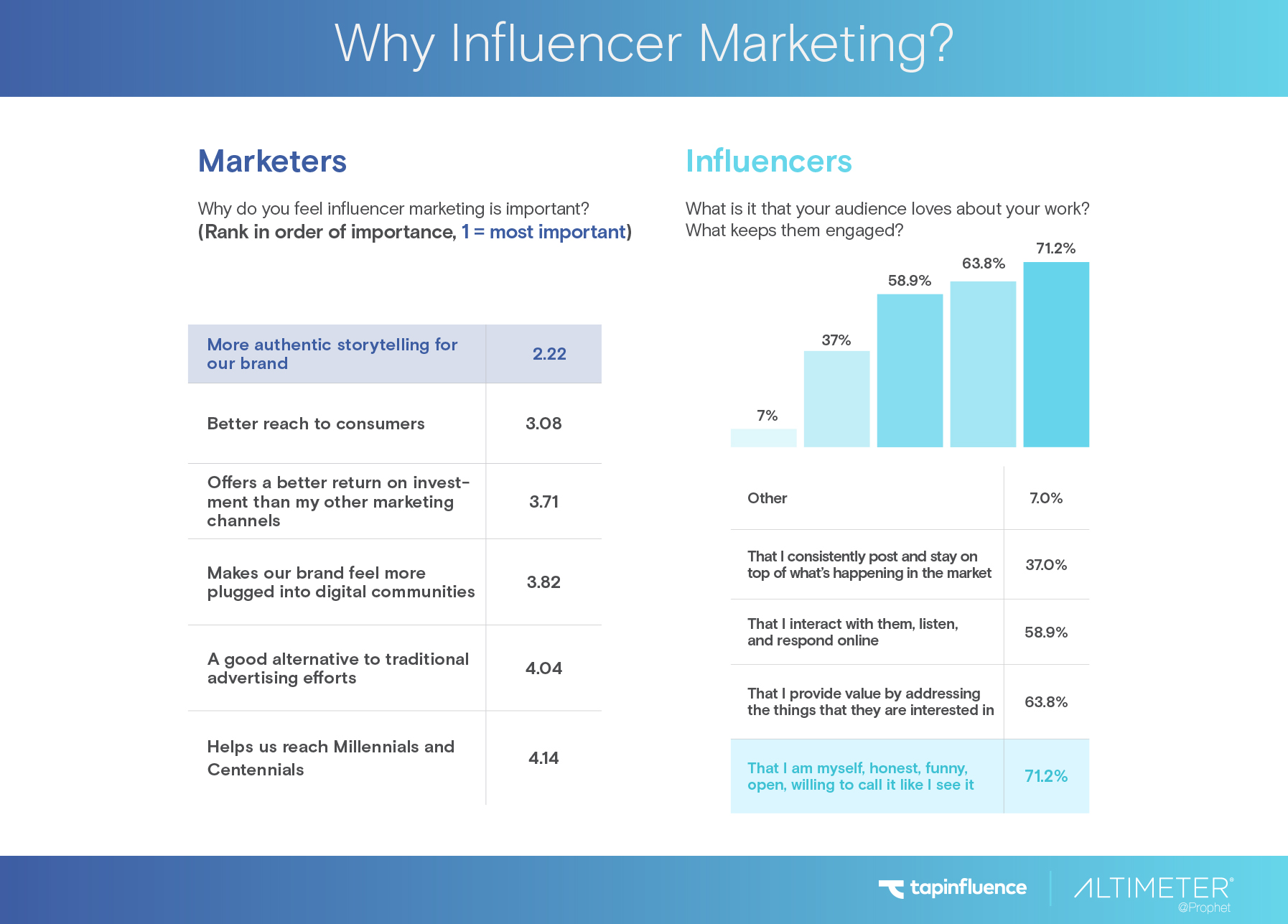 why_influencer