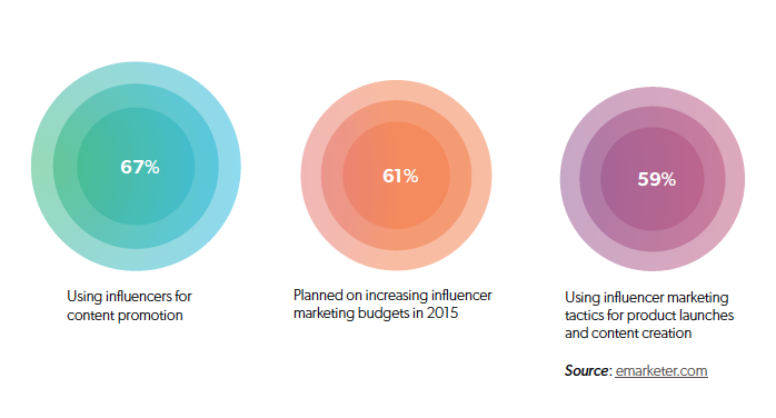 WTF is influencer marketing: How marketers use influencer marketing
