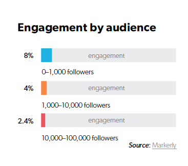 WTF is Influencer Marketing, understanding the effectiveness of channels