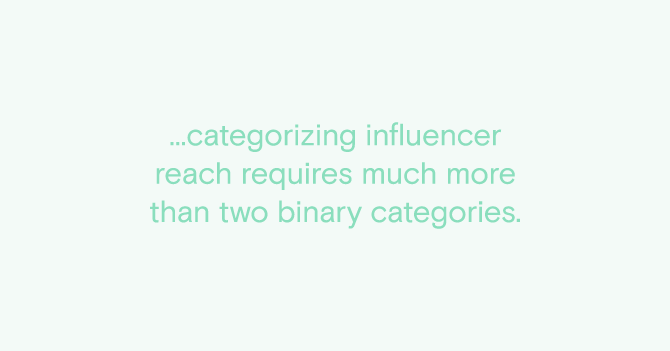 ...categorizing influencer  reach requires much more  than two binary categories.
